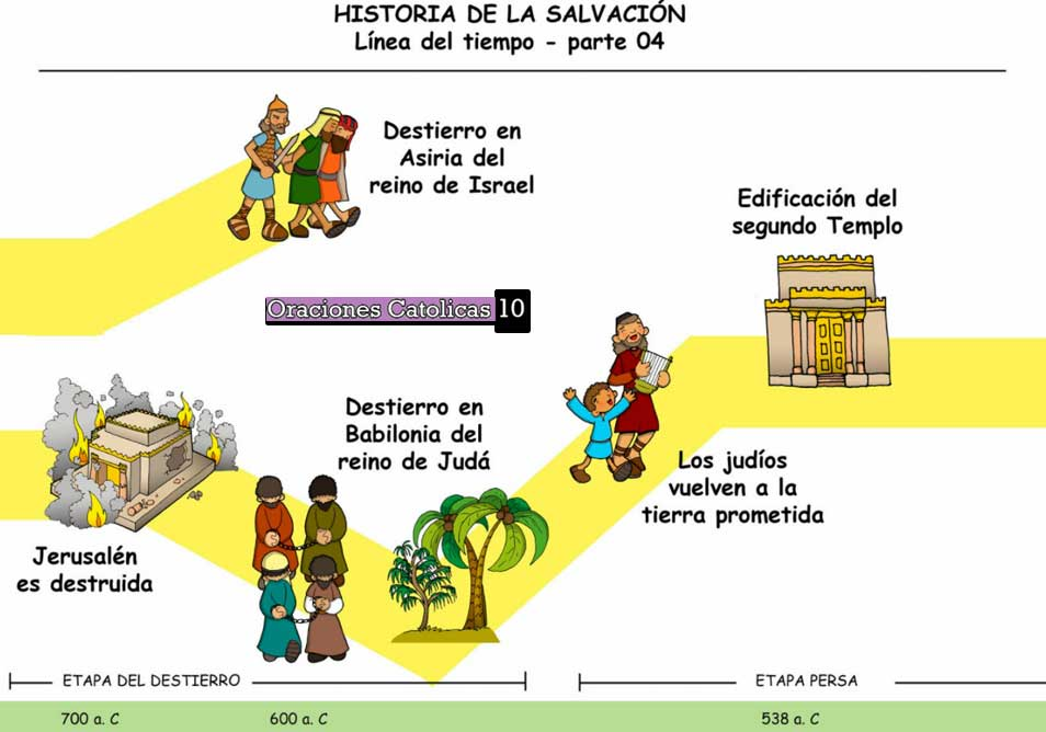 historia de la salvacion